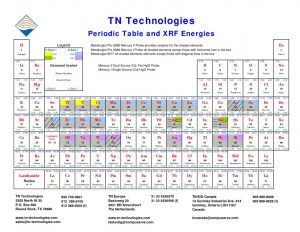 thumbnail of XRF_Periodic_Table